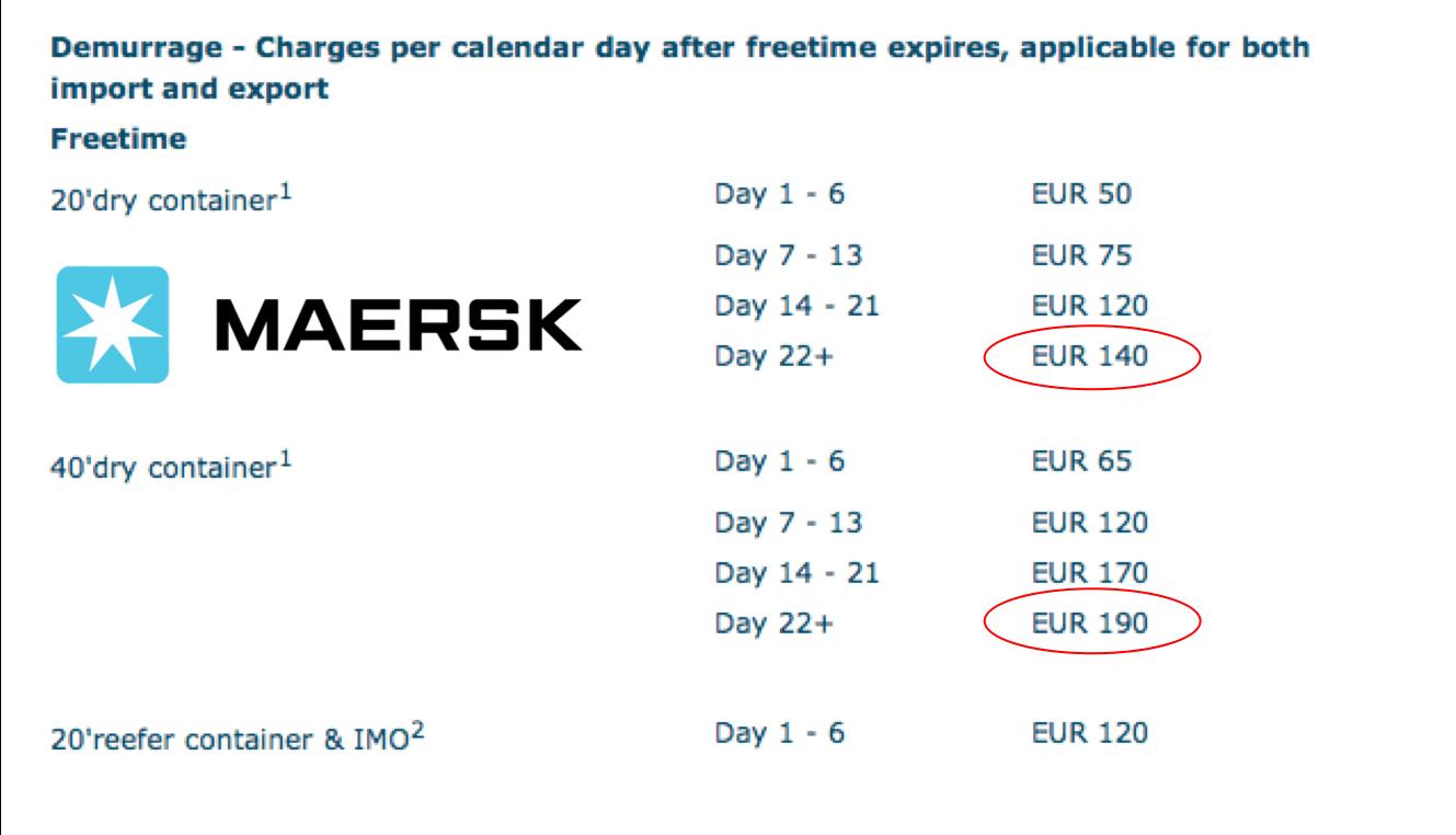 demurrage charge at maersk