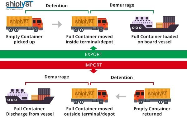 demurrage and detention costs explained