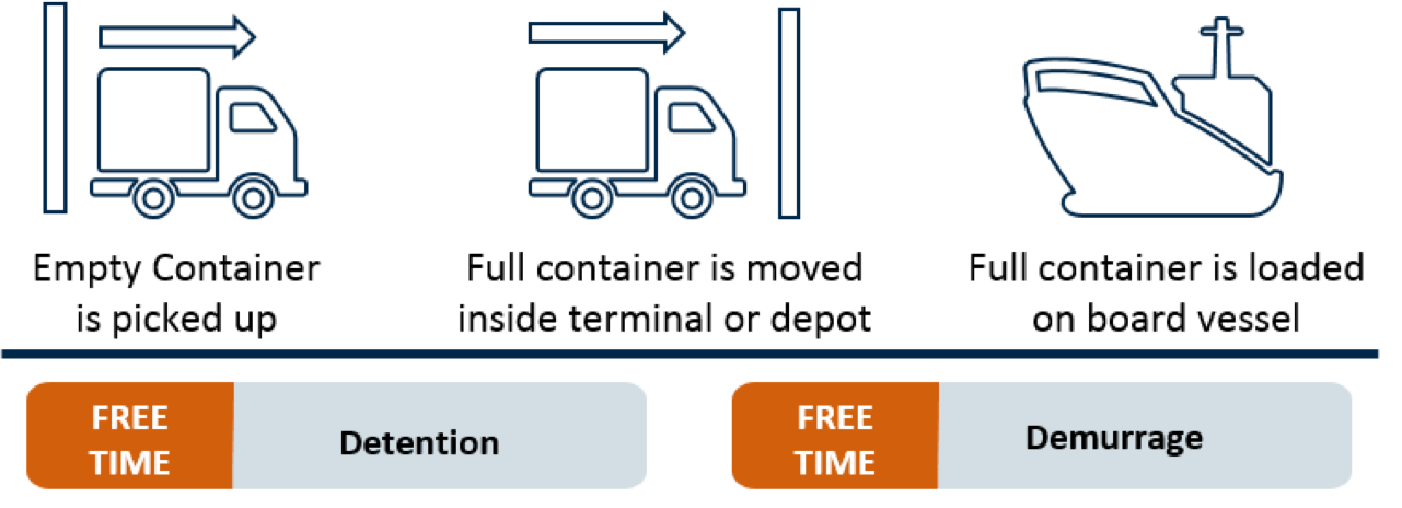 demurrage and detention export