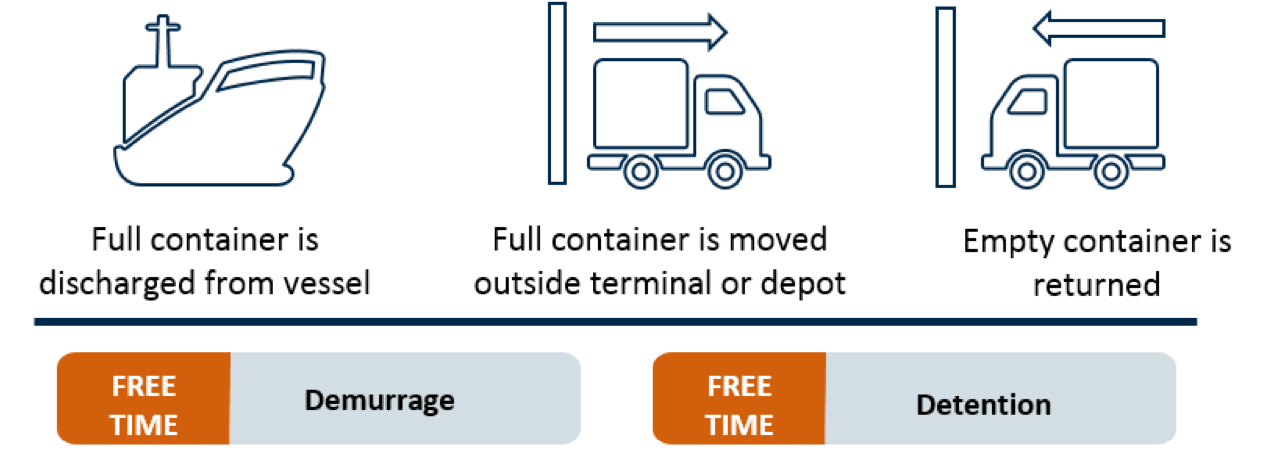 detention and demurrage for imports