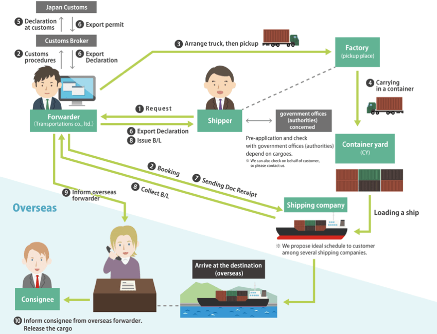 processes of a NVOCC