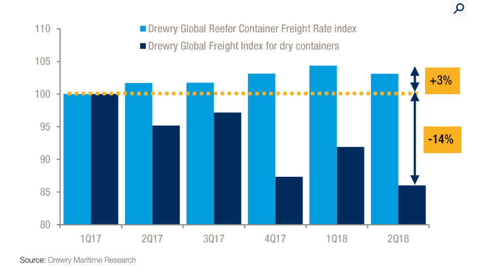 reefer container index