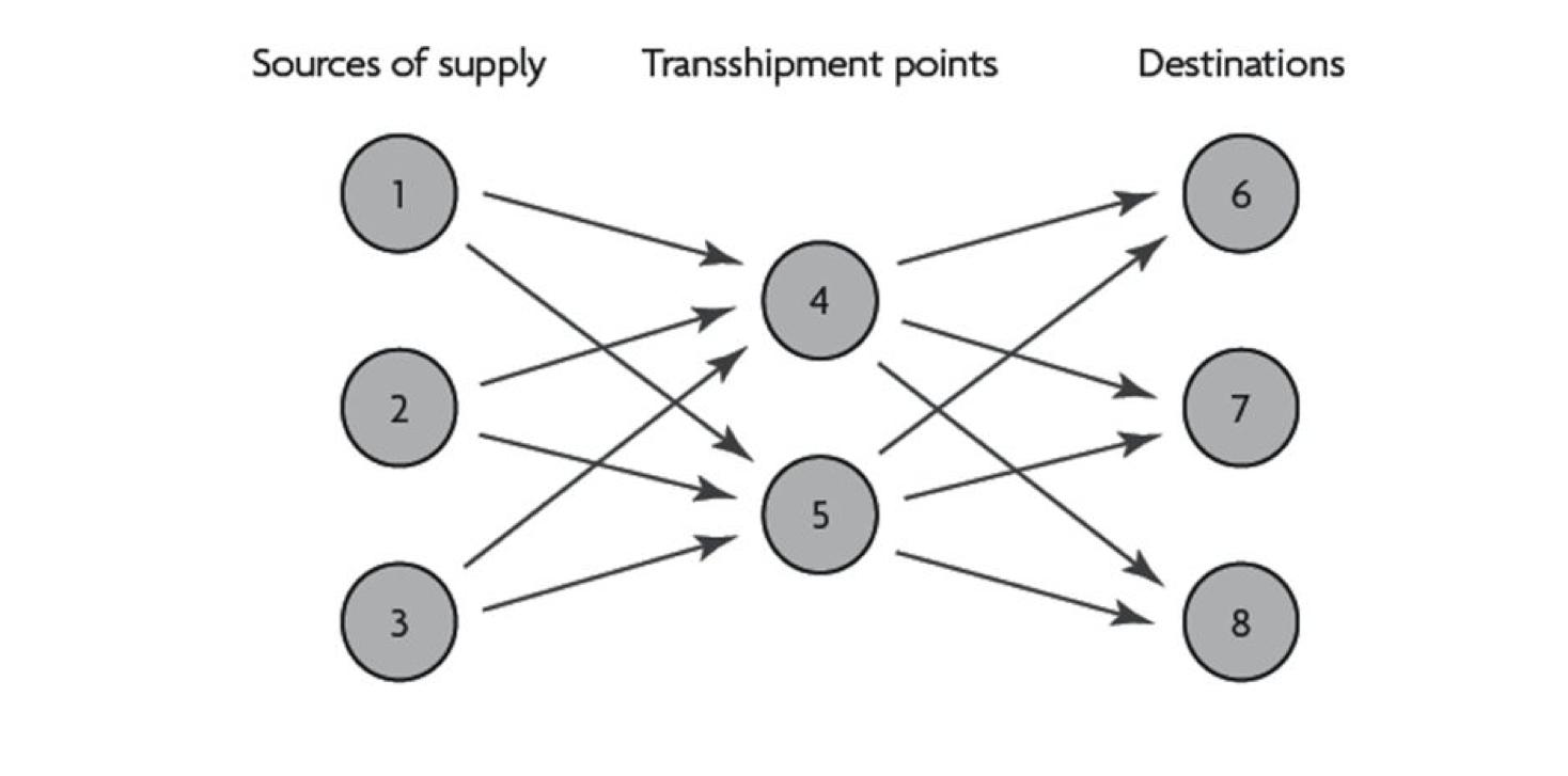 Transshipment process