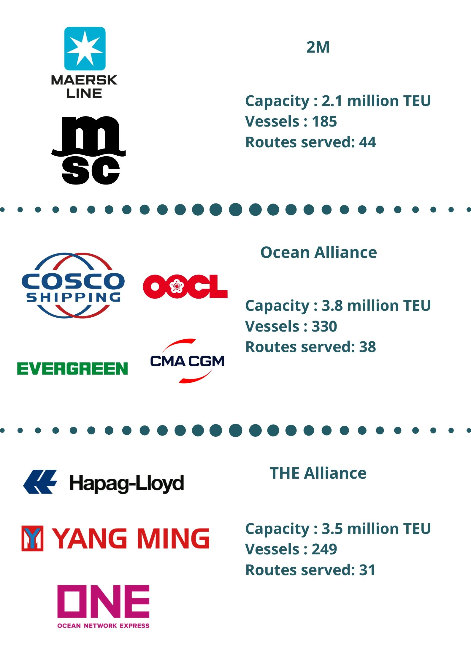Infograhic of 3M shipping alliance
