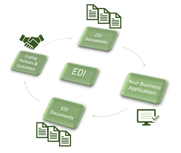 Workflow shipping EDI
