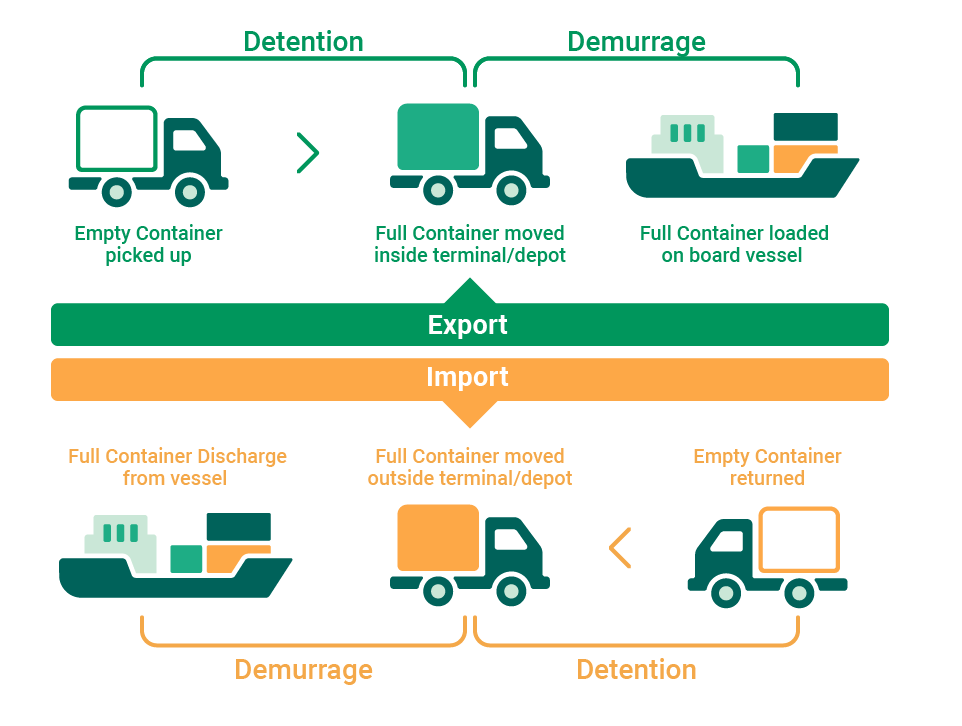 Demurrage & Detention Charges explained - Container xChange