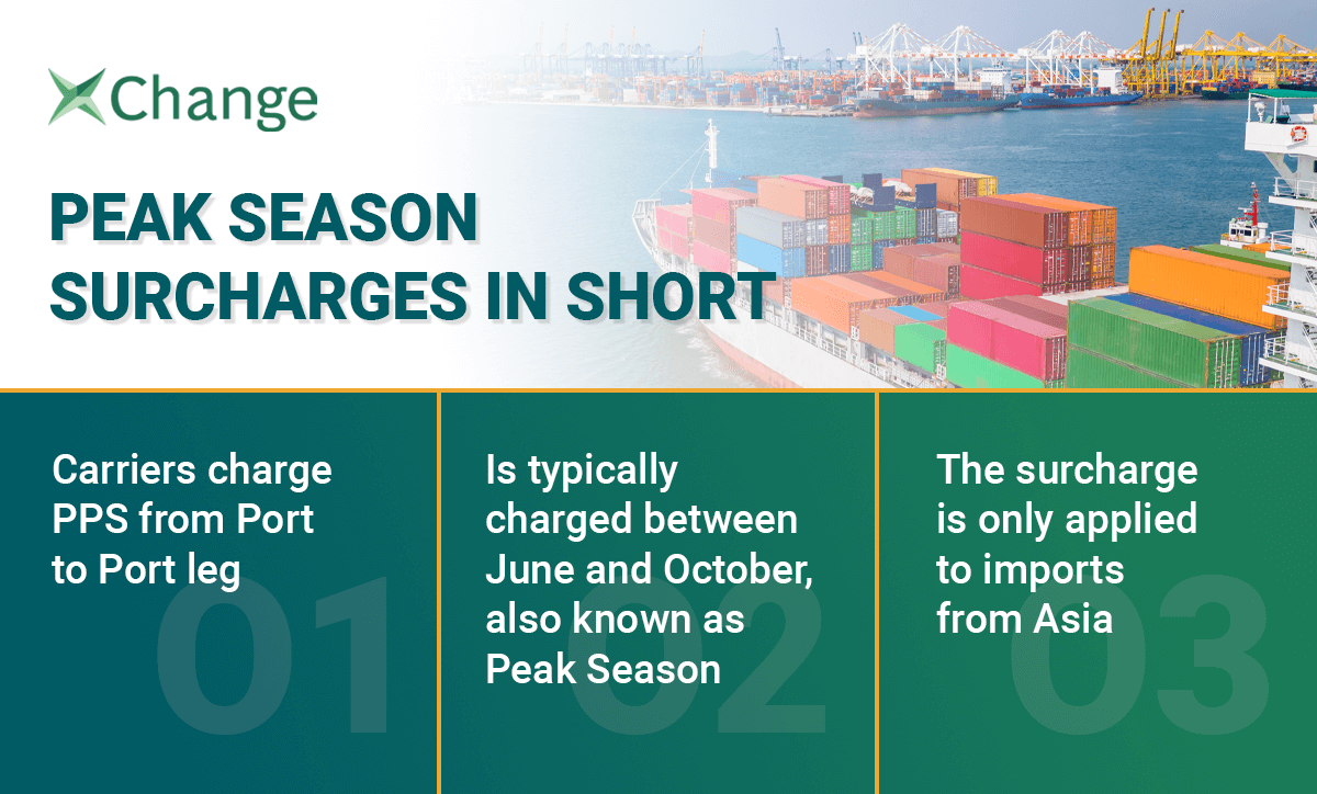 Three facts about the peak season surcharge